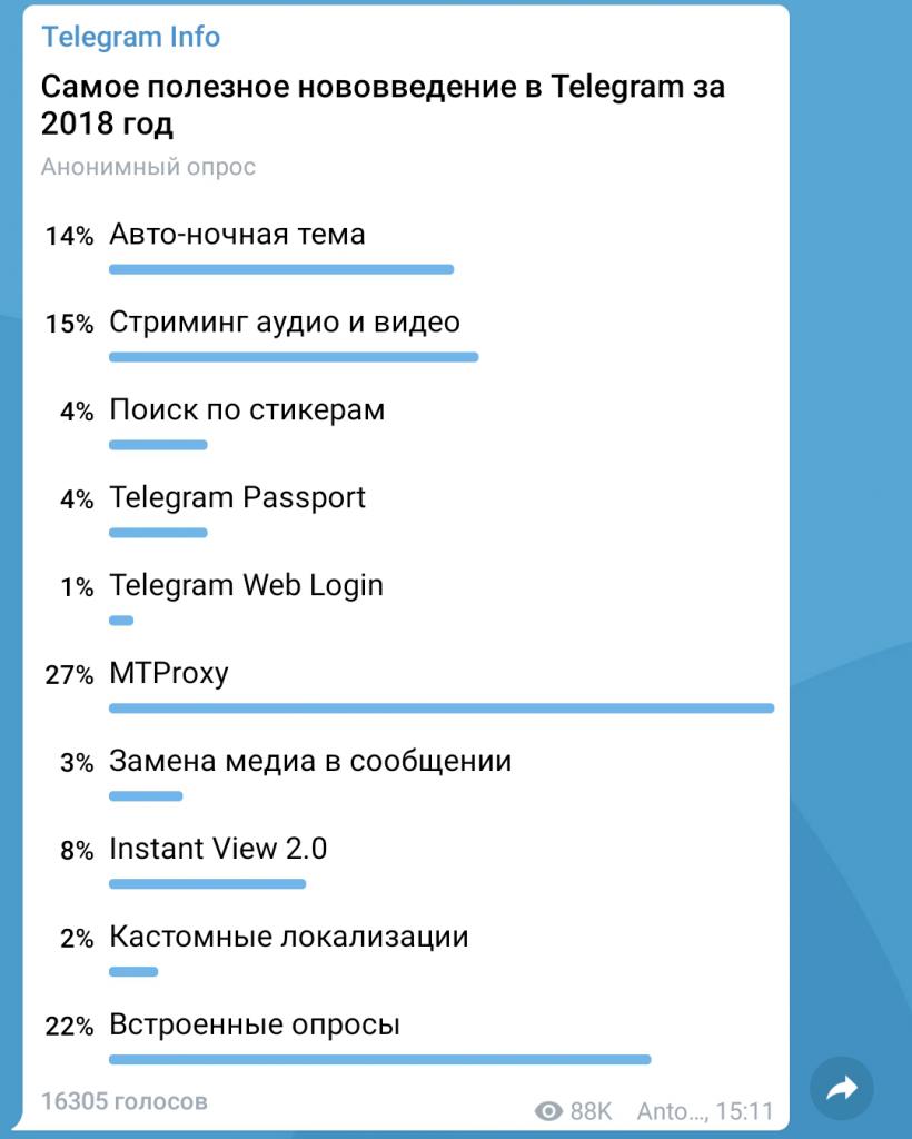 Нововведения в Telegram за 2018 год