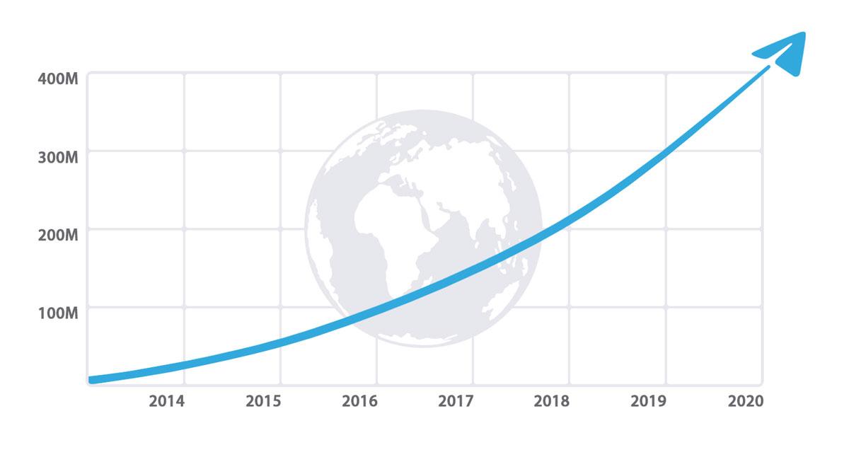 Рост Telegram за последние 7 лет.